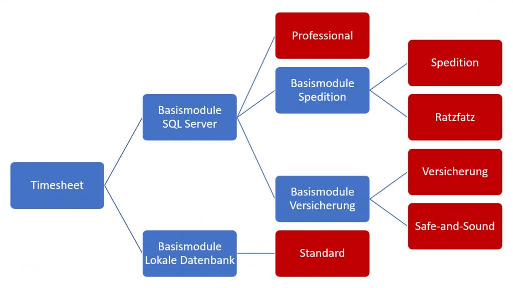 Eine Hierarchie von Content-Bausteinen